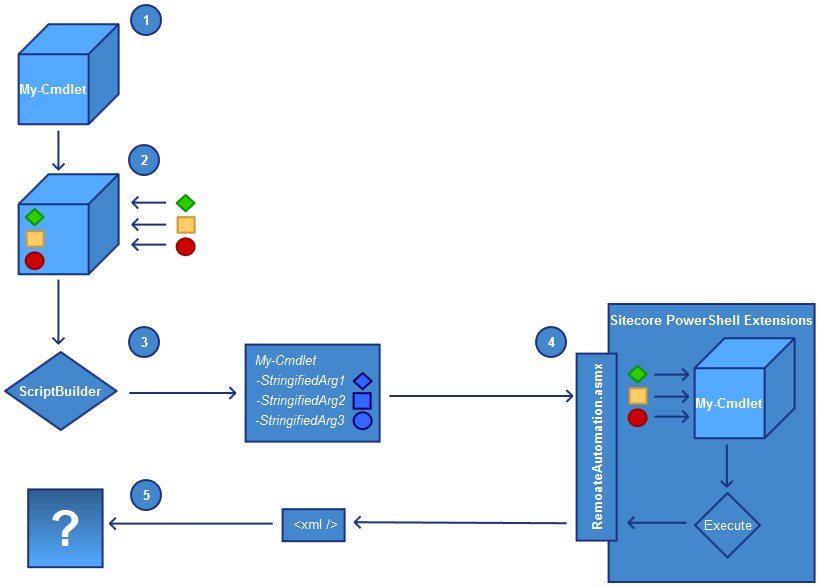 Integration tests using PowerShell – Sitecore PowerShell Extensions